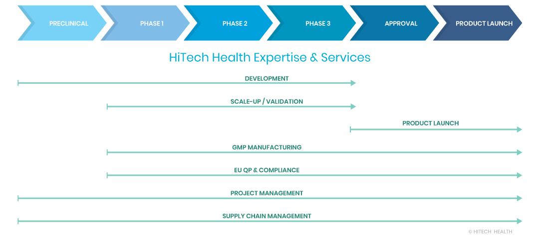 ©-hitech-health-HTH-TIMELINE